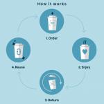 ShareWares Launches Pilot Reusable Cup Program for Vancouver Businesses
